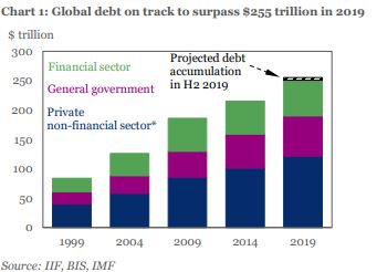 Global Debt Hits Record 0.9T, Projected To Hit 5T By Year's End - Report