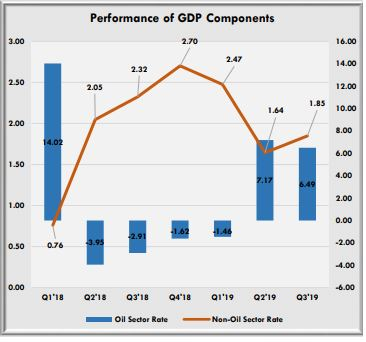 Q3'19 GDP: Nigeria economy grew by 2.28% despite weak expansion in oil sector
