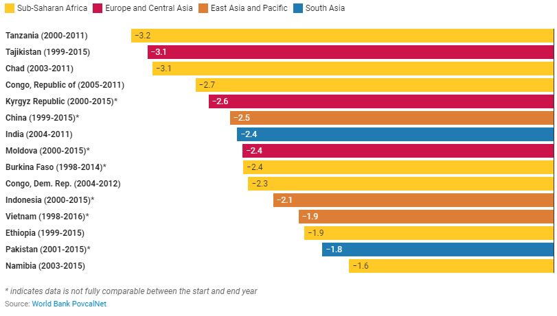 Which countries reduced poverty rates the most?