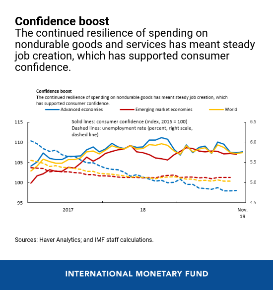 2019 in Review: The Global Economy Explained in 5 Charts - Brand Spur