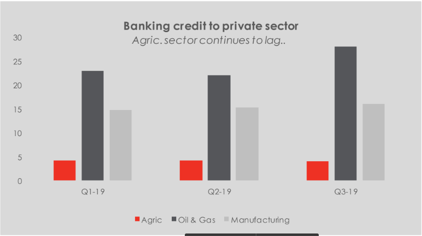 Credit To Private Sector: Agriculture Sector Credit Still Lagging