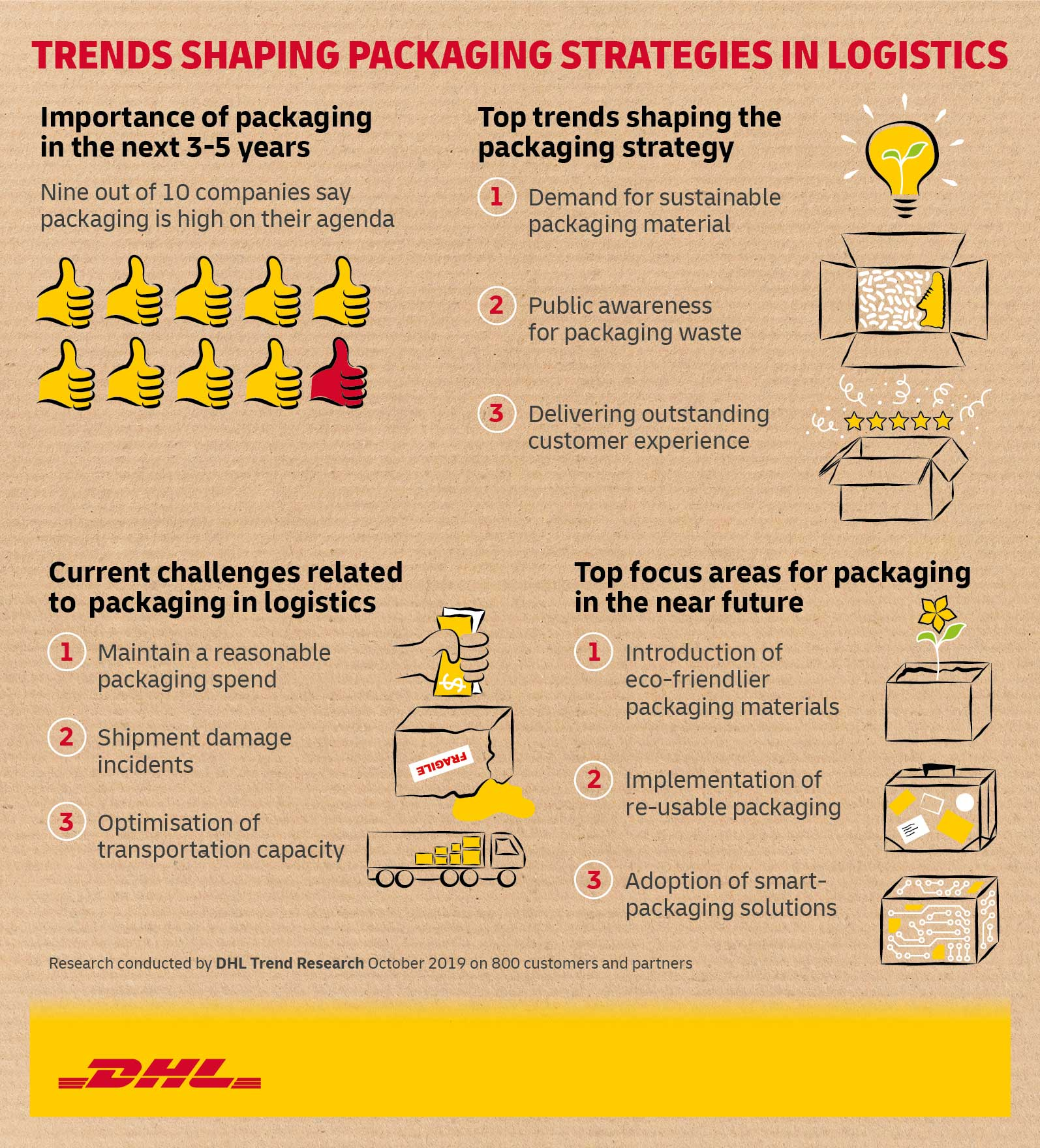 DHL Trend Report Discovers How E-commerce Era Drives Wave Of Sustainability And Efficiency - Brand Spur