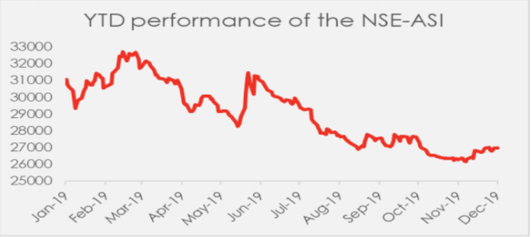 Equity Market In Nov-19: A Turn Around At The Eleventh Hour?