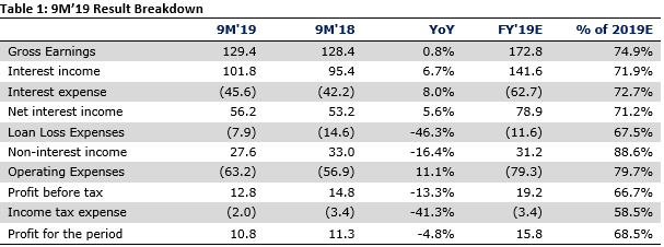 FCMB Group Plc 9M'19 - Earnings falter, kept afloat by non-recurring reversals