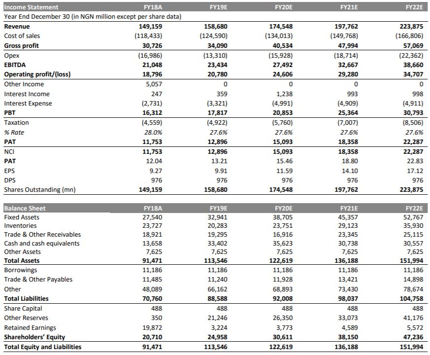 Frieslandcampina Wamco Nigeria - Volume growth to further expand margins in FY-19E