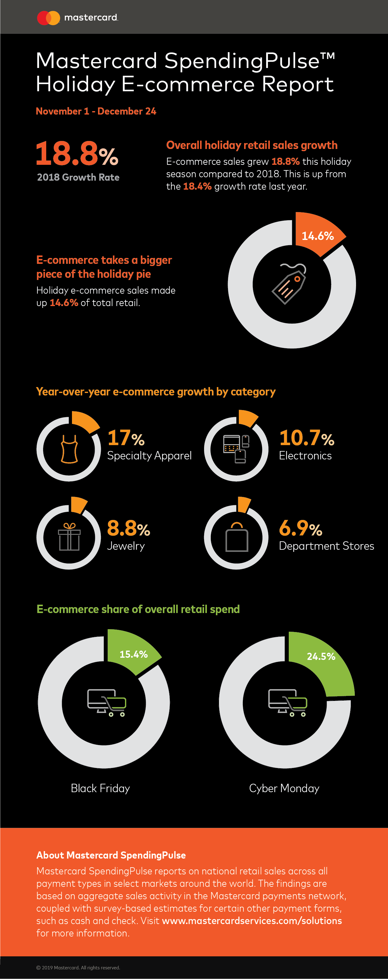 Mastercard SpendingPulse: U.S. Retail Sales Grew 3.4 Percent This Holiday Season - Brand Spur