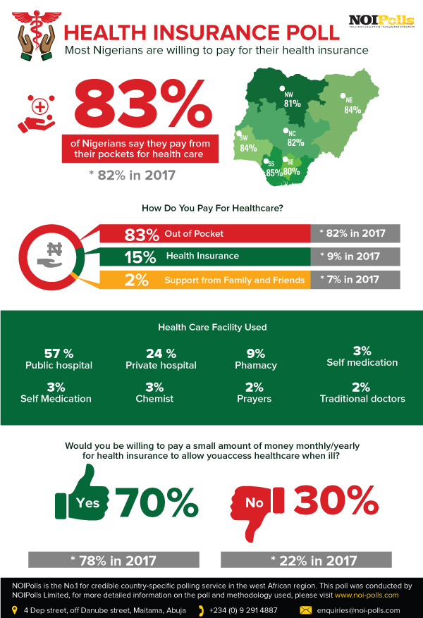 Most Nigerians Are Willing To Pay For Their Health Insurance – New Poll Reveals - Brand Spur