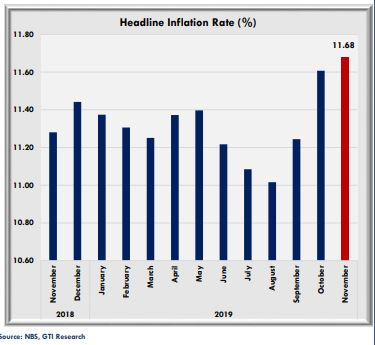 Pre-CPI report: Inflation rate to further surge in November - Brand Spur
