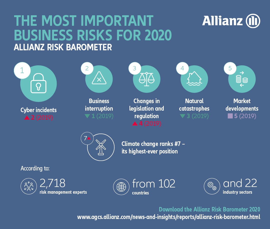 Allianz Risk Barometer 2020: Business interruption and natural catastrophes remain top risks amongst China companies - Brand Spur