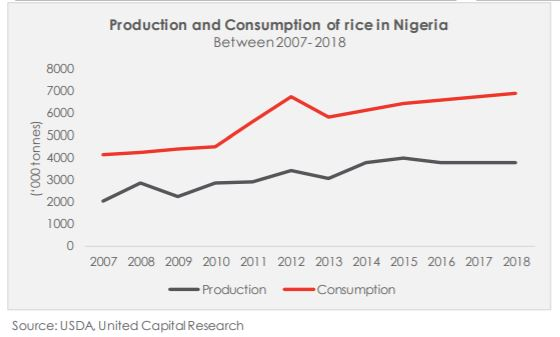 Much Ado about a Bag of Rice? - Brand Spur