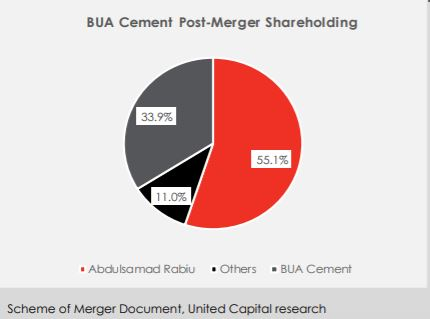 Bua Cement Plc: The Synergy Game - Brand Spur