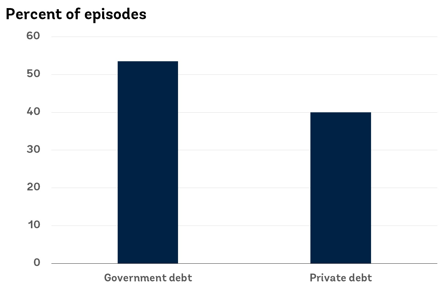 Why the recent debt buildup is a concern, in four charts - Brand Spur