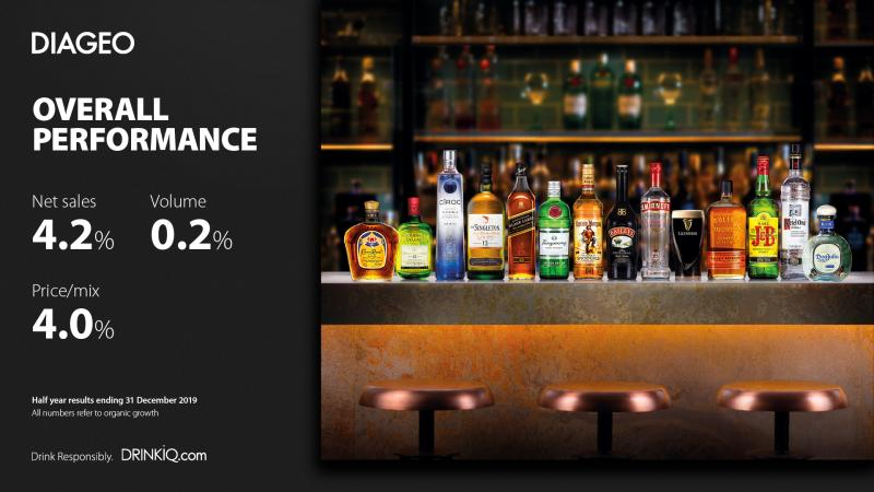 Diageo records 4.2% net sales rise boosted by Tequila Brands - Brand Spur