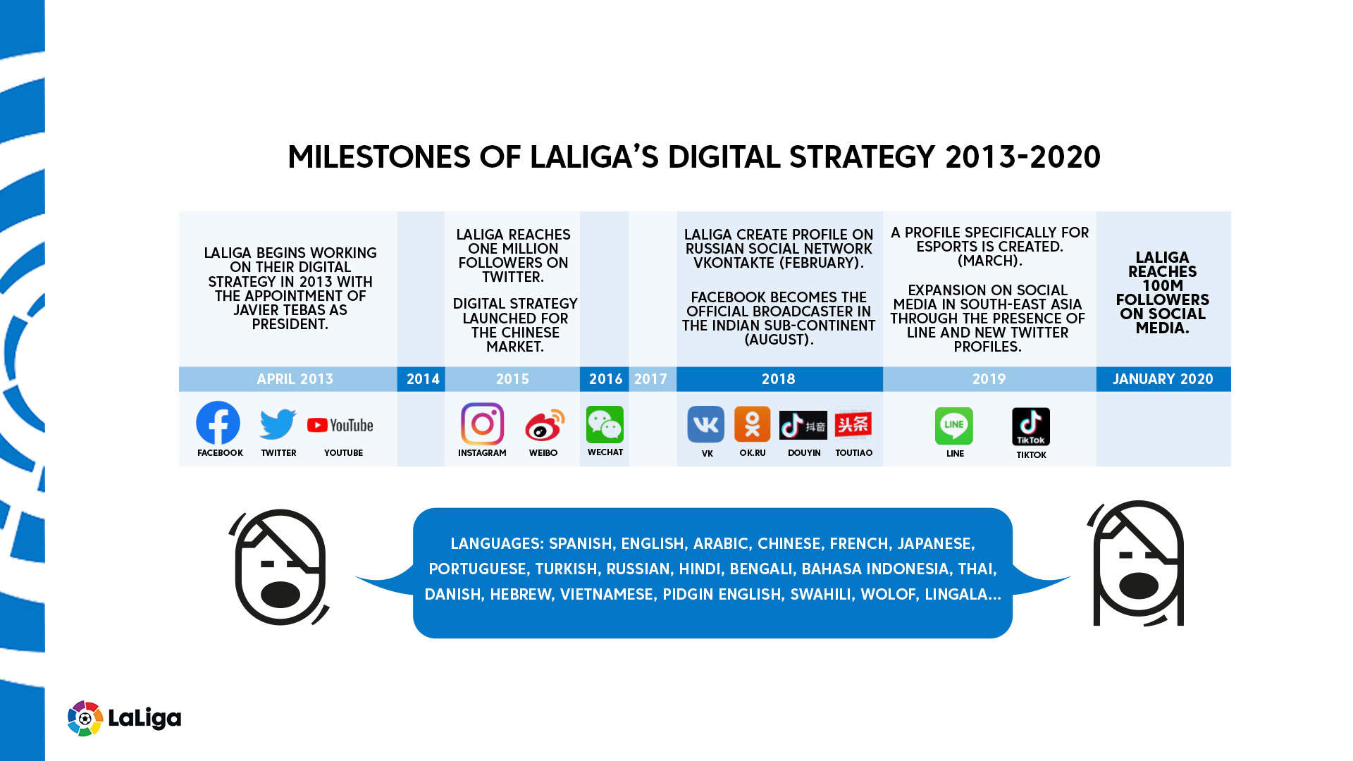 LaLiga surpasses 100 million followers on social media - Brand Spur