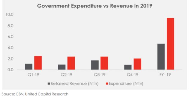 Federal Government Revenue: The past and the expected future - Brand Spur