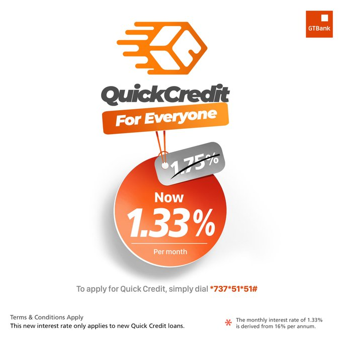 GTBank's Quick Credit Offers Loans to Customers at 1.33%