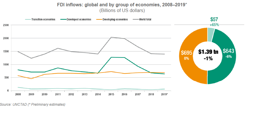 Global Investment Flows Flat In 2019, Moderate Increase Expected In 2020 - Brand Spur