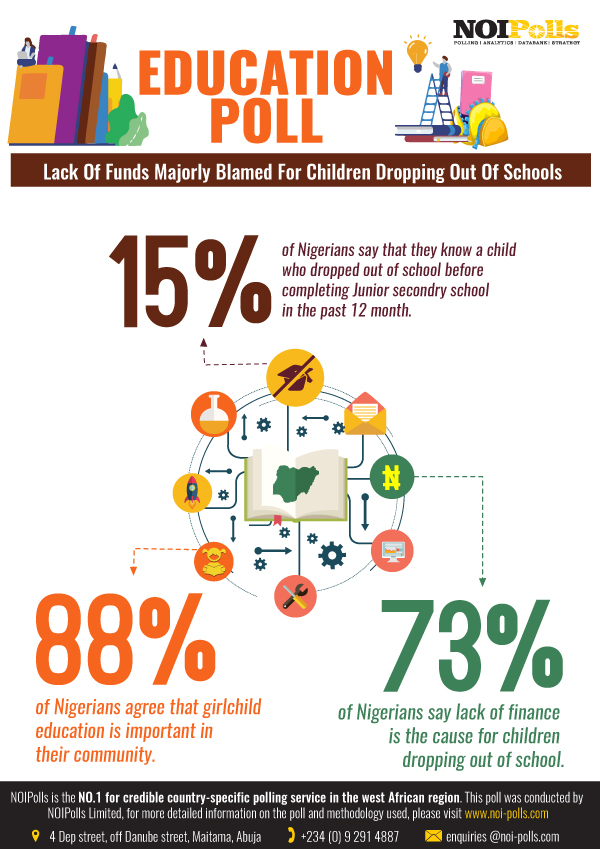 Lack Of Funds And Personal Motivation Blamed For Children Dropping Out Of School In Nigerians - Report - Brand Spur