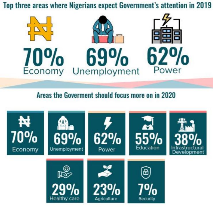 Nigerians Expect Improvements in Economy, Job Creation and Electricity Supply In 2020 – New PollReveals - Brand Spur
