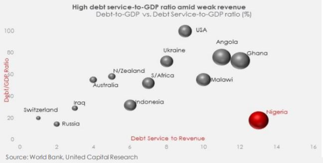 Rising debt: A further cause for concern?