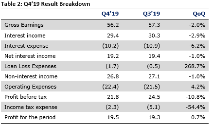 Stanbic IBTC Holdings Plc FY'19 - Trading gains keep earnings afloat - Brand Spur