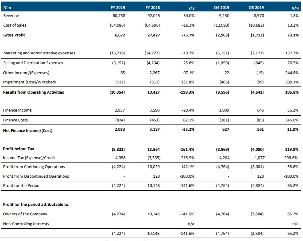 Unilever Earnings Review FY 2019: Disappointing Q4 2019 affirms concerns as Gross profit fell 75.7% y/y to N6.7bn - Brand Spur