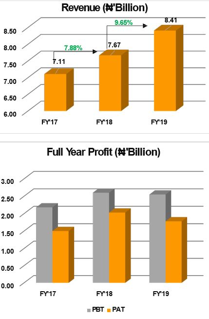 Chemical and Allied Products Plc grows Revenue by 9.65% to ₦8.41 billion in 2019 - Brand Spur