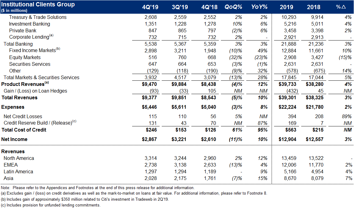 Citigroup Turns in an Excellent Q4 2019