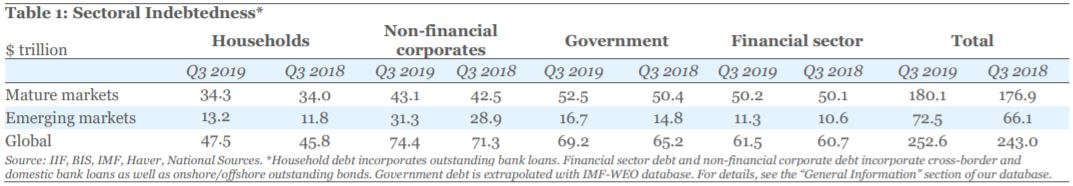 Global Debt Smashes Records Again, Nearing $253T & 322% Of GDP In Q3 2019 - Brand Spur