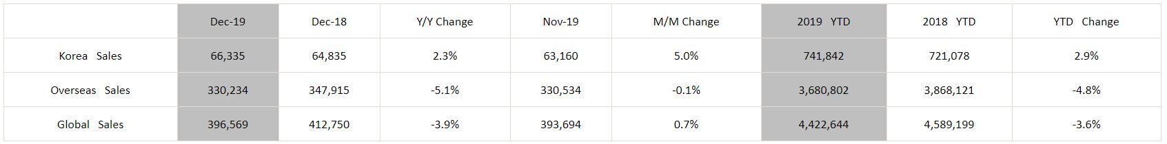 Hyundai Motor reports December Global sales of 396,569 units