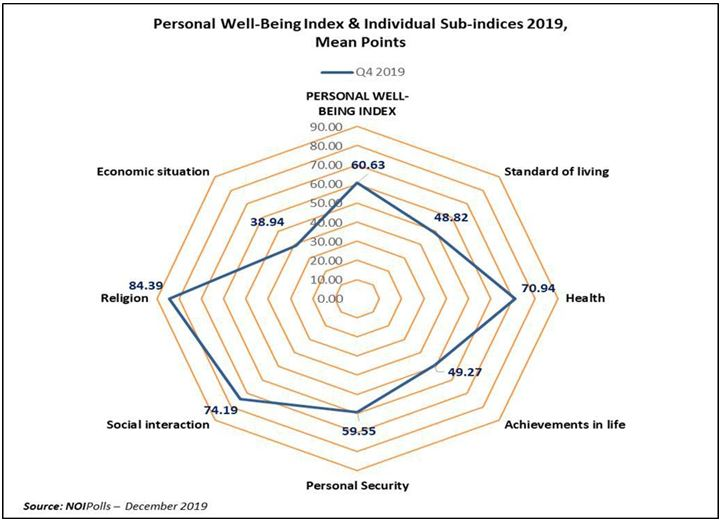 Quarter 4, 2019: The NOIPolls Personal Well-Being Index Stood at 60.6