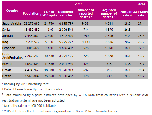 Road accidents statistics worldwide: a 2019's report on mortality rate per country