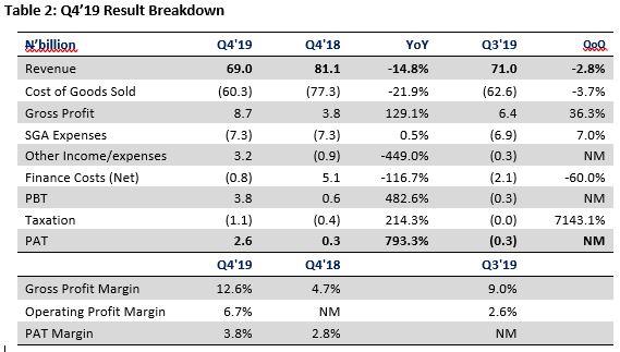 Total Nigeria Plc FY'19 - Earnings weakness subsists despite asset disposal gain