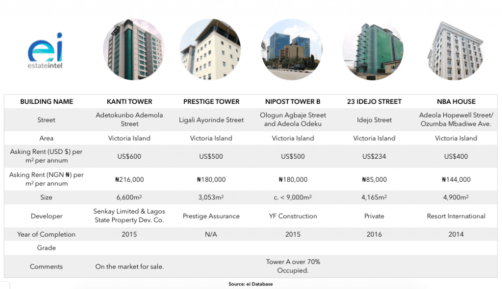 5 Lagos Office Buildings That Have Been 100% Vacant For Over 5 Years - Brand Spur