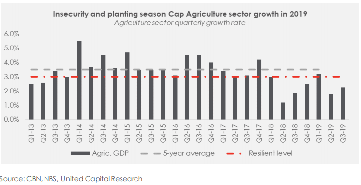 Agriculture sector investments: Yay or Nay? - Brand Spur