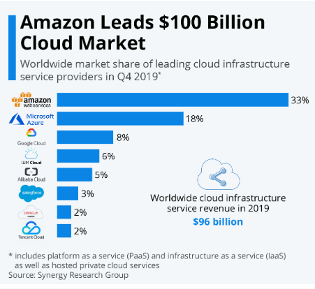 Amazon Launches Foray Into Africa Cloud Services With Safaricom - Brand Spur