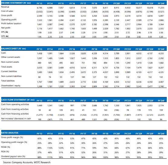 Chemical and Allied Paints Plc: Unconvincing results but fundamentals remain strong