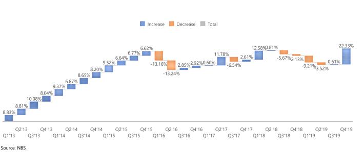 Q4 & FY 2019 GDP: CBN Heterodox Policies Spur Economic Output In Q4'19 - Brand Spur