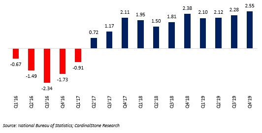 GDP grows by 2.55% YoY in Q4'19 as non-oil sector consolidates gains - Brand Spur