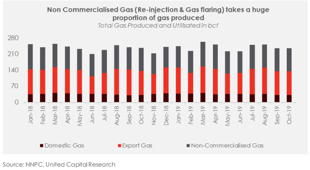 Nigeria's Gas Sector: Why is Nigeria Not Making a Lot Of Money From Gas? - Brand Spur