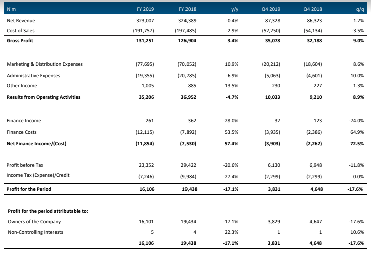 Nigeria Breweries Earnings Review FY 2019 - Higher Leverage Masks Recovery In Q4