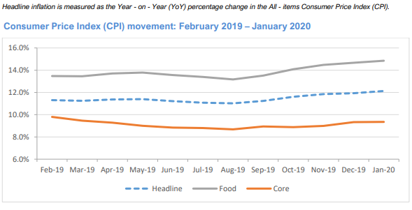 Headline Inflation Climbs to 12.13% …as Food Prices Continues to Surprise to the Upside - Brand Spur