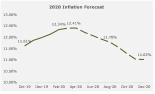 January 2020 Inflation - Base Effect Pushes Jan'20 Retail Inflation to 12.13% y/y - Brand Spur