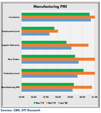Manufacturing & Non-Manufacturing PMI relapse post-seasonality driven rally in December 2019 - Brand Spur