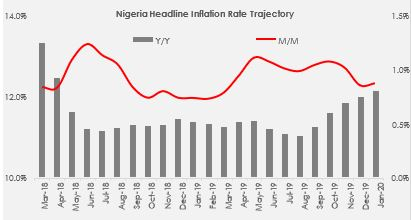 Nigeria's Headline Inflation Rate Accelerates To 12.13% Y/Y, As M/M Inflation Edges Upward