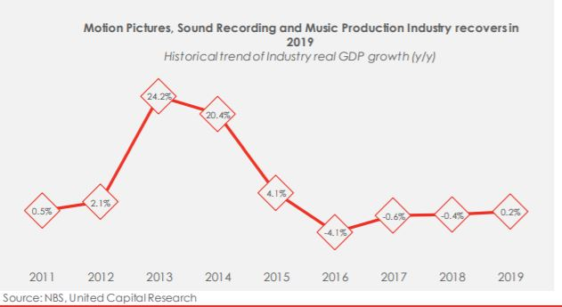 Nigeria's Music and Movie Industry: Doing well? - Brand Spur
