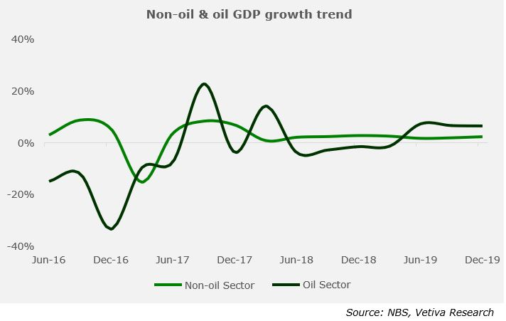 Nigeria Gross Domestic Product: Economy Extends Recovery by 2.27% y/y in FY'19 - Brand Spur