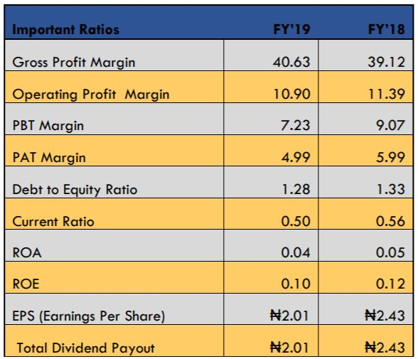 Nigerian Breweries Plc Records 17.14% Decline in Profit in full-year 2019