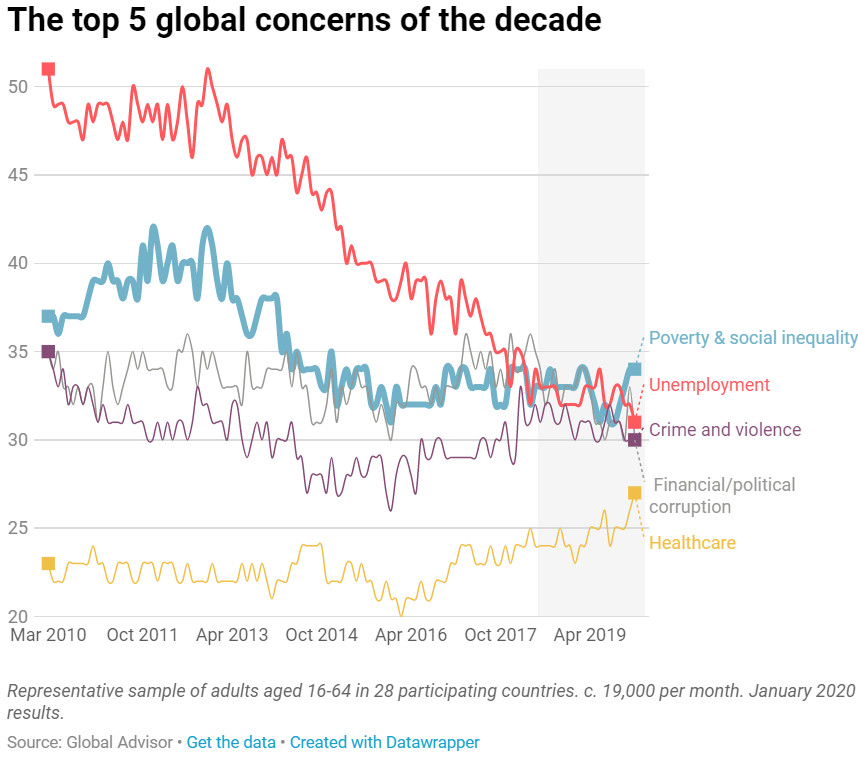 What Worries the World: New global poll finds Poverty & Social Inequality remains the top issue around the world. - Brand Spur