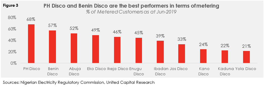Will NERC's recent effort end 'Crazy Billing' by Discos? - Brand Spur